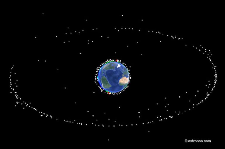 Los satélites geoestacionarios