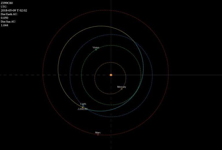 Se acerca un asteroide a 12 kilómetros por segundo a la Tierra, y pasa a las 19:00.