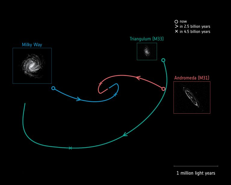 Nuevas estimaciones sobre la fusión entre Andrómeda y la Vía Láctea.