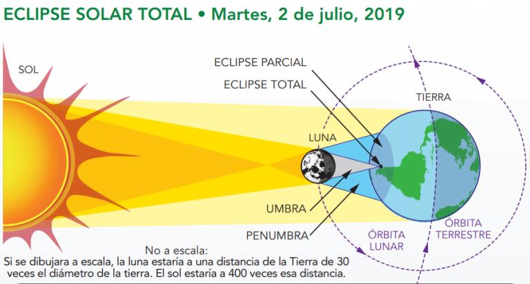 ESPECIAL ECLIPSE SOLAR: ¿Cómo, dónde, y cuándo ver el eclipse según la NASA?
