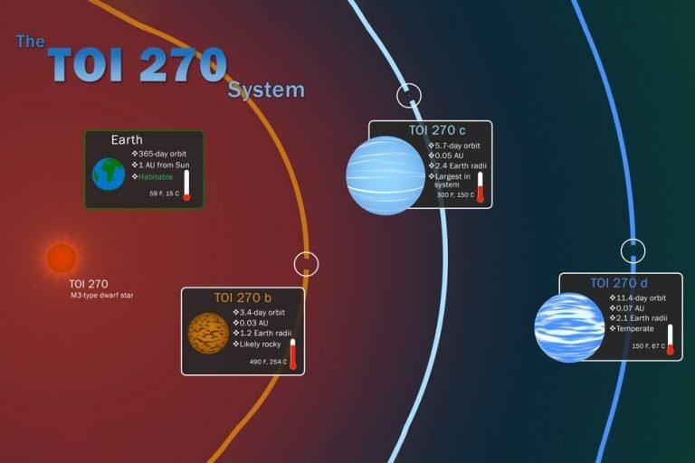 "El caza-planetas TESS logra un ""Hat-Trick""."