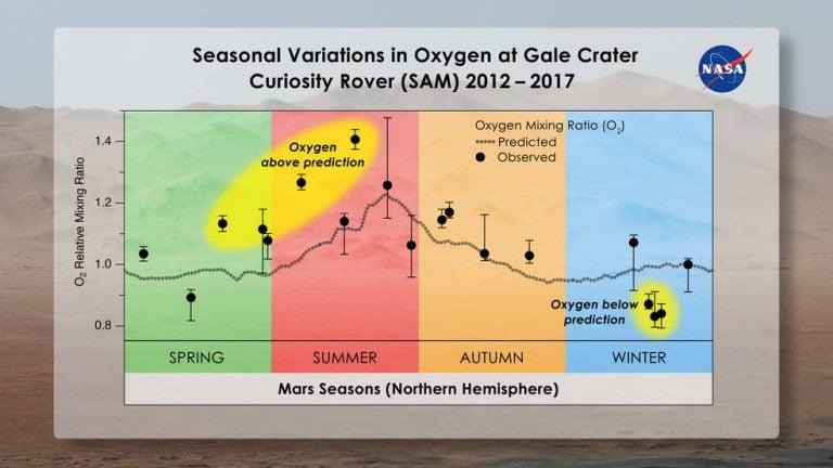 """Más misterios """"gaseosos"""" en el planeta rojo: ¿Por qué varían los niveles de oxígeno?"""