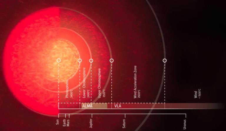 La atmósfera gigante de Antares.