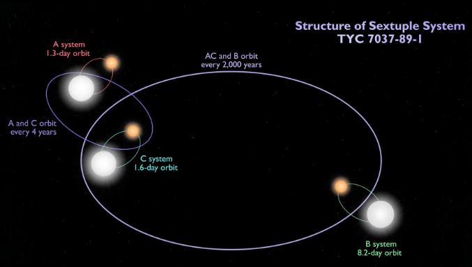 Un sistema de seis estrellas donde las seis estrellas sufren eclipses.